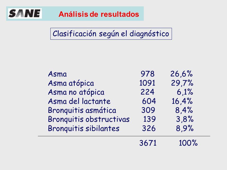 Clasificación según el diagnóstico
