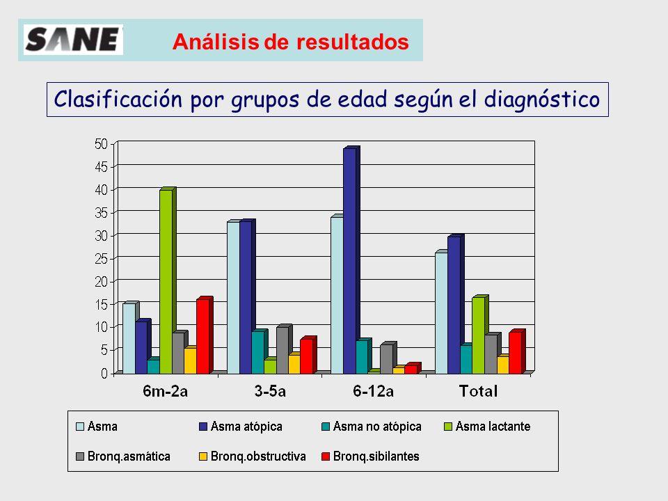 Clasificación por grupos de edad según el diagnóstico