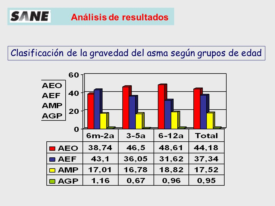Clasificación de la gravedad del asma según grupos de edad