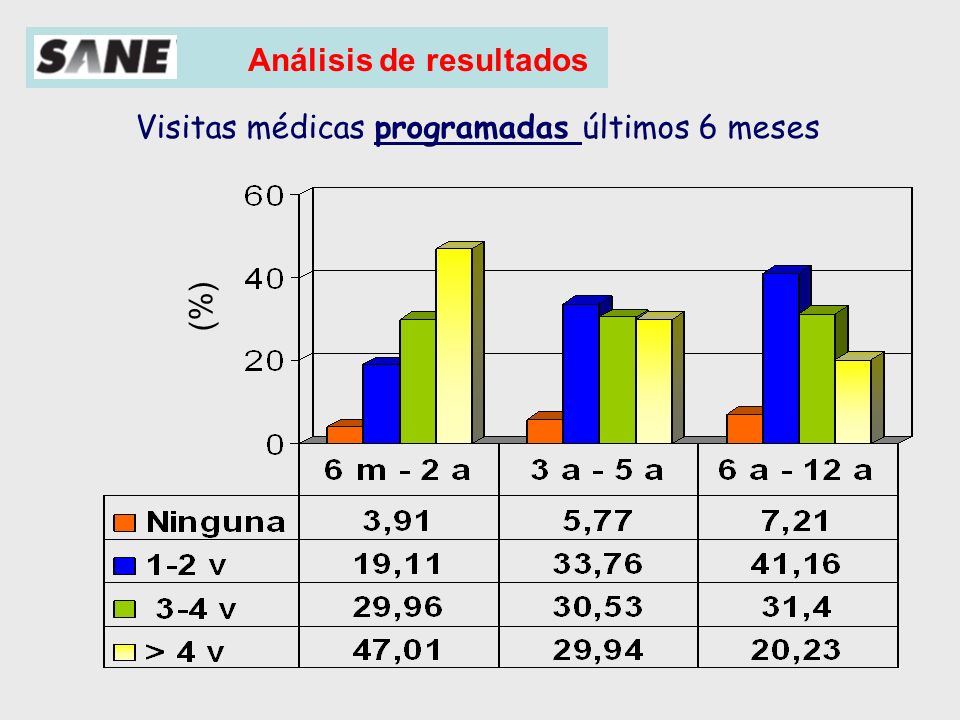 Visitas médicas programadas últimos 6 meses