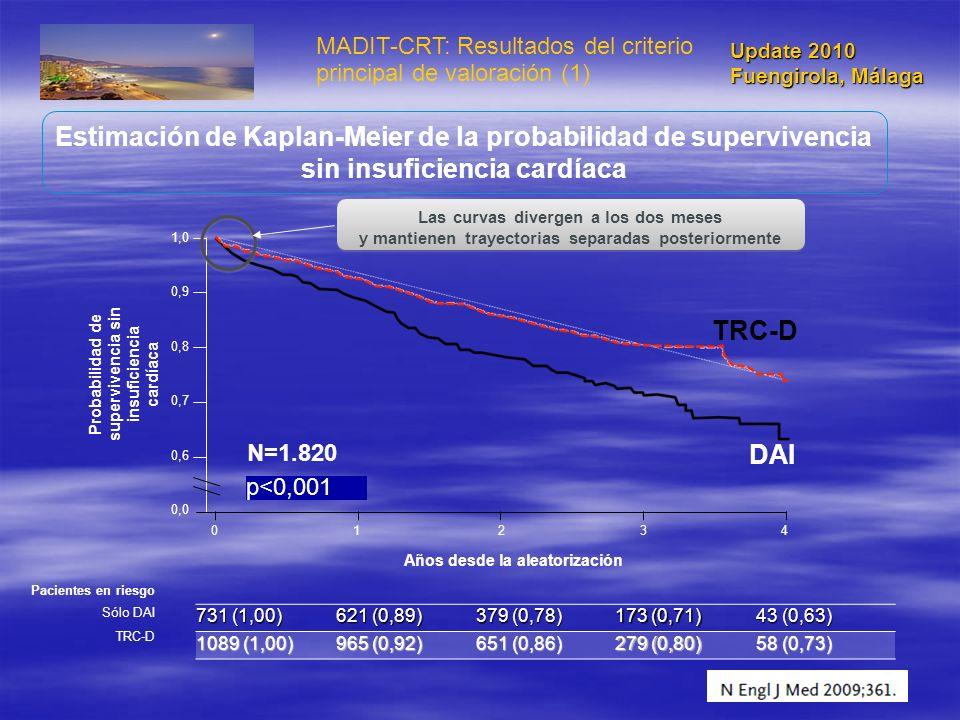 Update 2010 Fuengirola, Málaga. MADIT-CRT: Resultados del criterio principal de valoración (1)