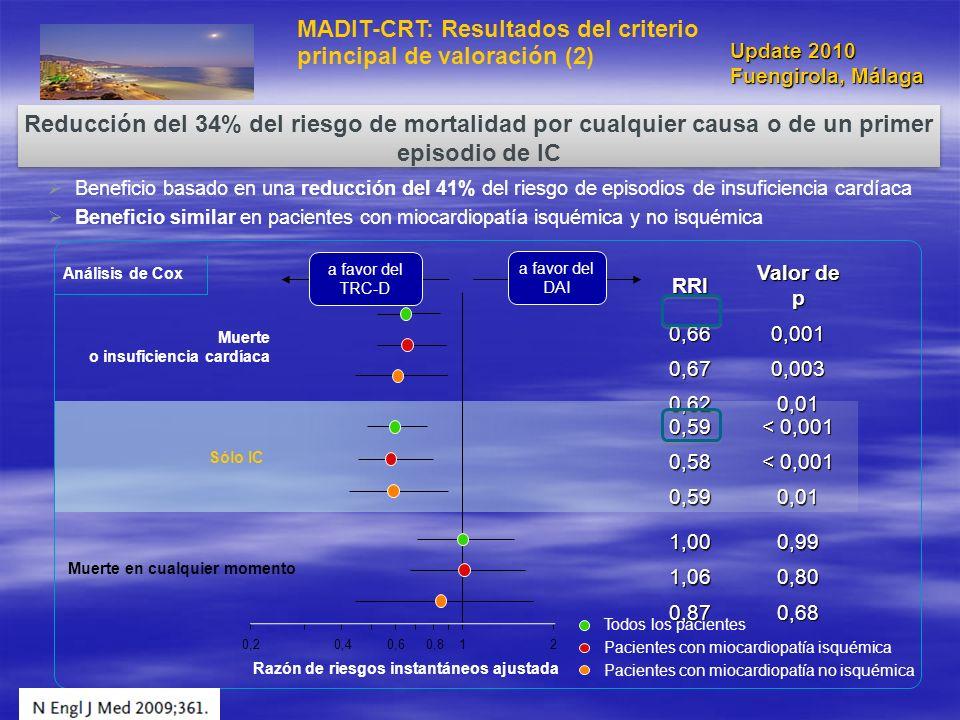 MADIT-CRT: Resultados del criterio principal de valoración (2)