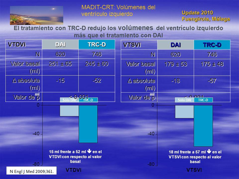 MADIT-CRT: Volúmenes del ventrículo izquierdo