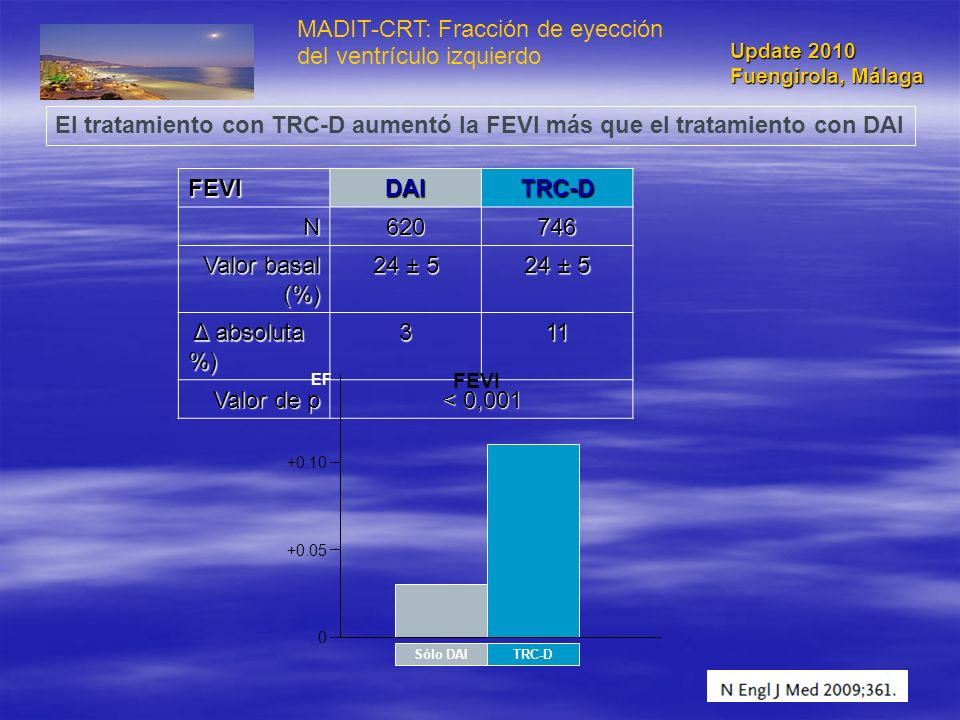 MADIT-CRT: Fracción de eyección del ventrículo izquierdo