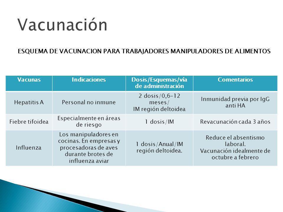 Vacunación ESQUEMA DE VACUNACION PARA TRABAJADORES MANIPULADORES DE ALIMENTOS. Vacunas. Indicaciones.