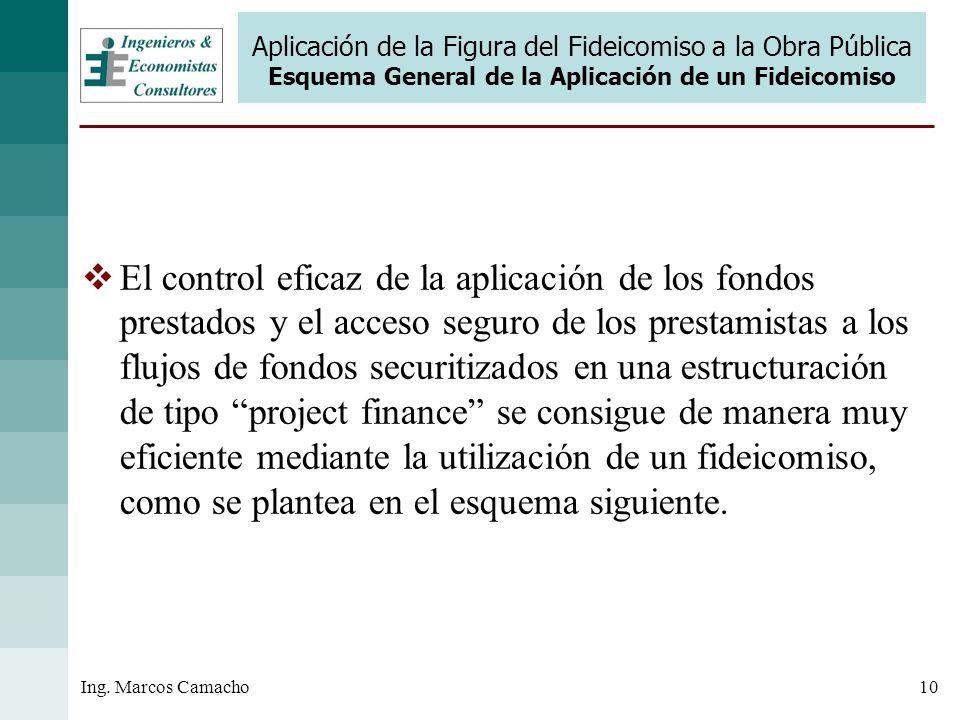 Aplicación de la Figura del Fideicomiso a la Obra Pública Esquema General de la Aplicación de un Fideicomiso