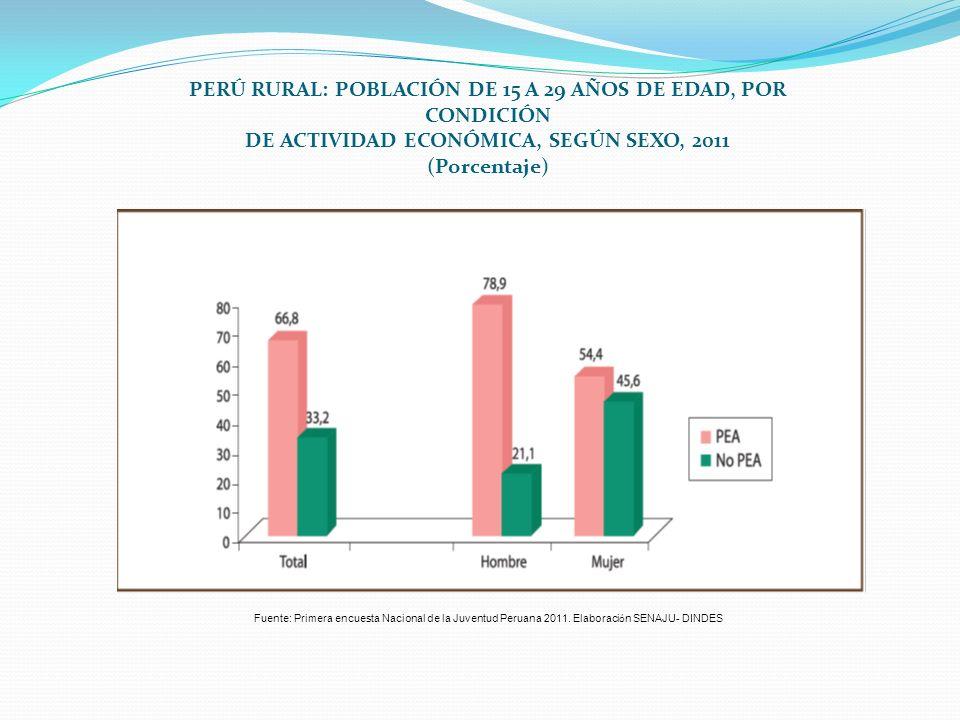 PERÚ RURAL: POBLACIÓN DE 15 A 29 AÑOS DE EDAD, POR CONDICIÓN