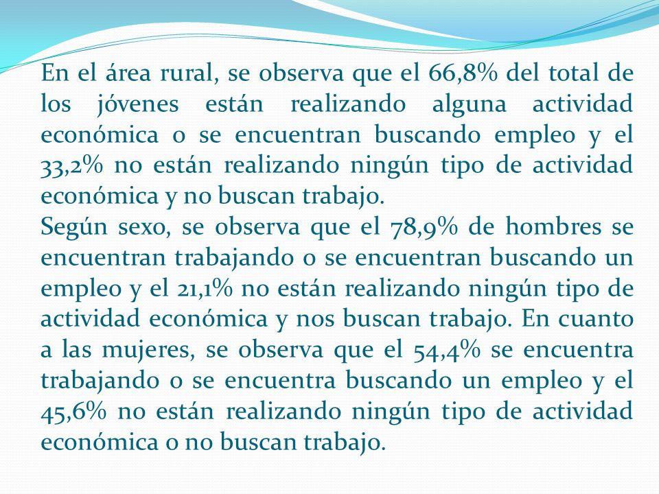 En el área rural, se observa que el 66,8% del total de los jóvenes están realizando alguna actividad económica o se encuentran buscando empleo y el 33,2% no están realizando ningún tipo de actividad económica y no buscan trabajo.