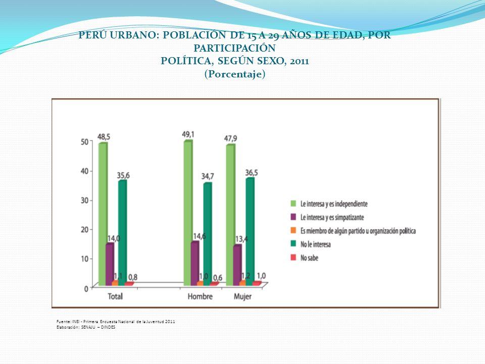 PERÚ URBANO: POBLACIÓN DE 15 A 29 AÑOS DE EDAD, POR PARTICIPACIÓN