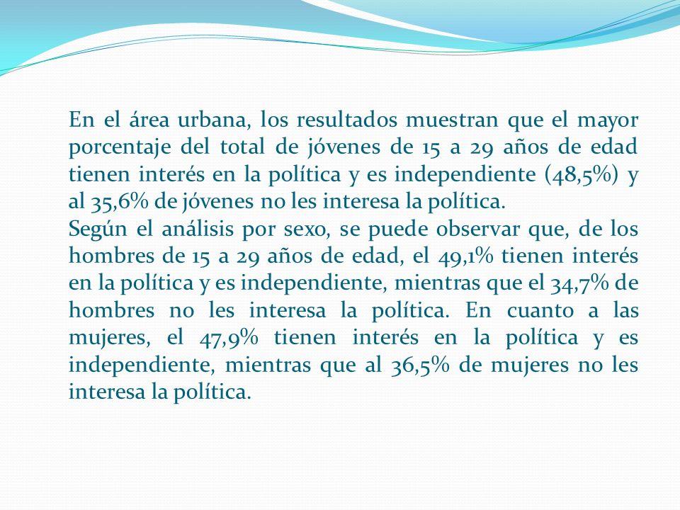 En el área urbana, los resultados muestran que el mayor porcentaje del total de jóvenes de 15 a 29 años de edad tienen interés en la política y es independiente (48,5%) y al 35,6% de jóvenes no les interesa la política.