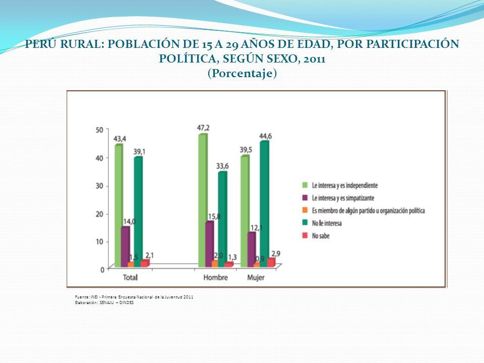 PERÚ RURAL: POBLACIÓN DE 15 A 29 AÑOS DE EDAD, POR PARTICIPACIÓN