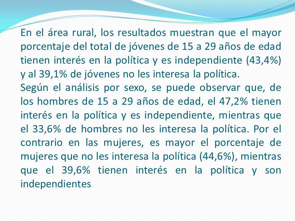 En el área rural, los resultados muestran que el mayor porcentaje del total de jóvenes de 15 a 29 años de edad tienen interés en la política y es independiente (43,4%) y al 39,1% de jóvenes no les interesa la política.