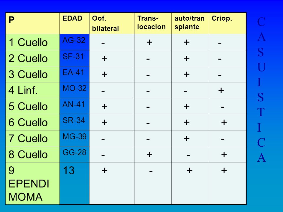 C A S U I T 1 Cuello - + 2 Cuello 3 Cuello 4 Linf. 5 Cuello 6 Cuello