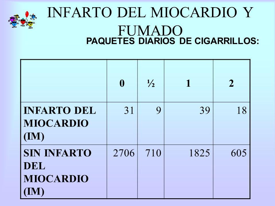 INFARTO DEL MIOCARDIO Y FUMADO