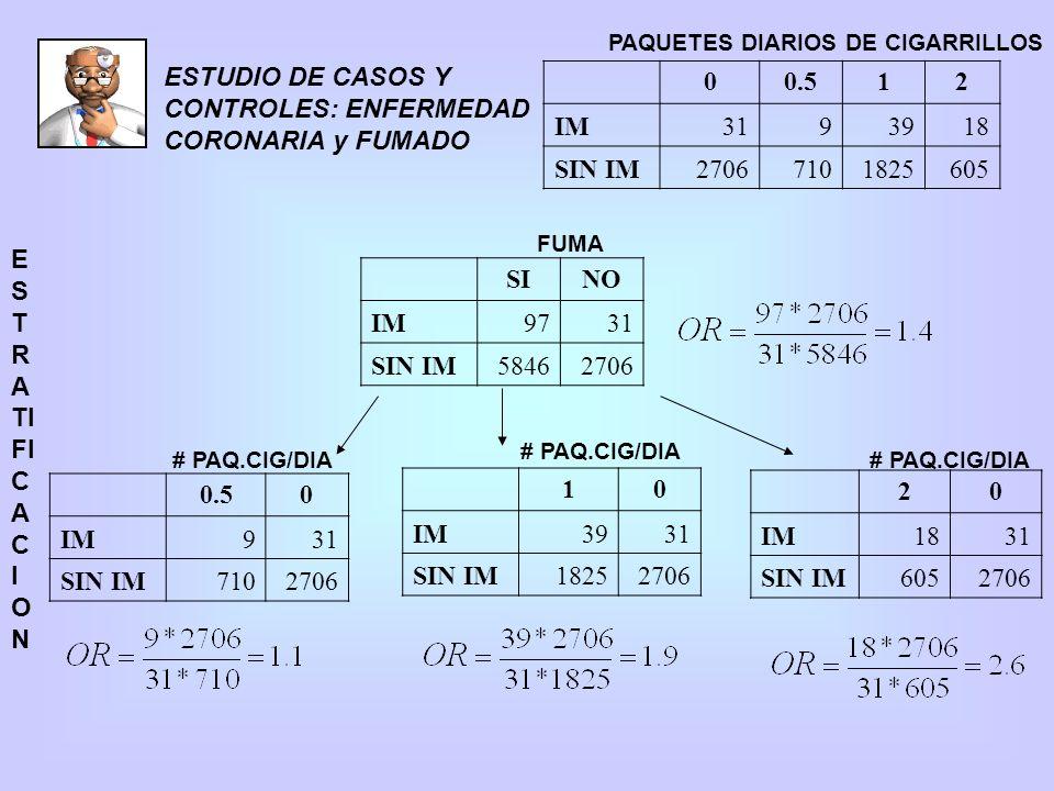 ESTUDIO DE CASOS Y CONTROLES: ENFERMEDAD CORONARIA y FUMADO 0.5 1 2 IM