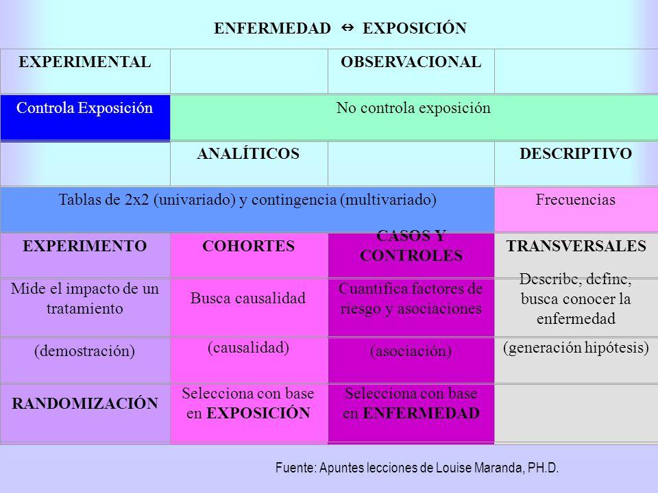 ENFERMEDAD n EXPOSICIÓN