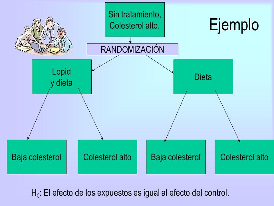 H0: El efecto de los expuestos es igual al efecto del control.