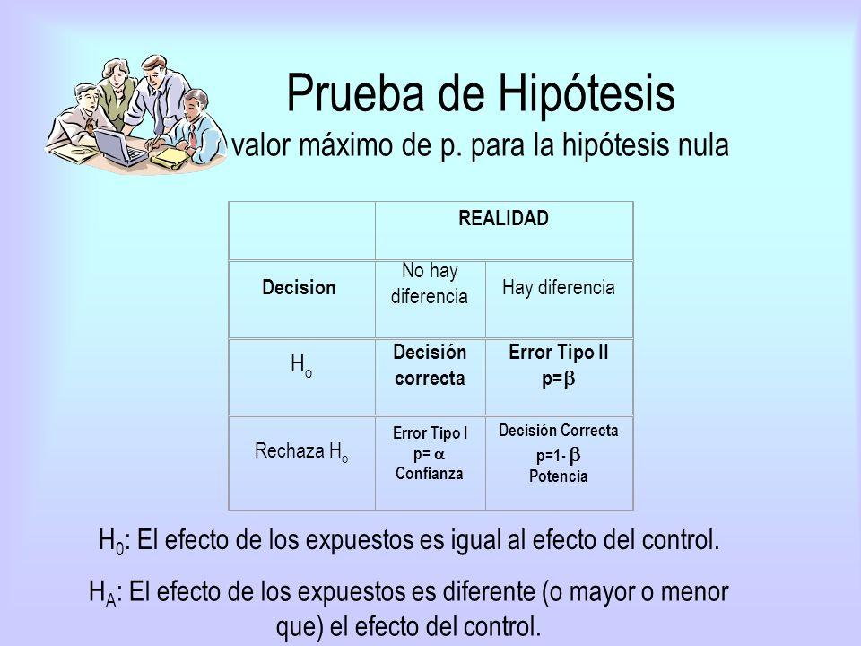 Prueba de Hipótesis valor máximo de p. para la hipótesis nula