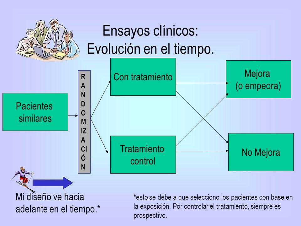 Ensayos clínicos: Evolución en el tiempo.