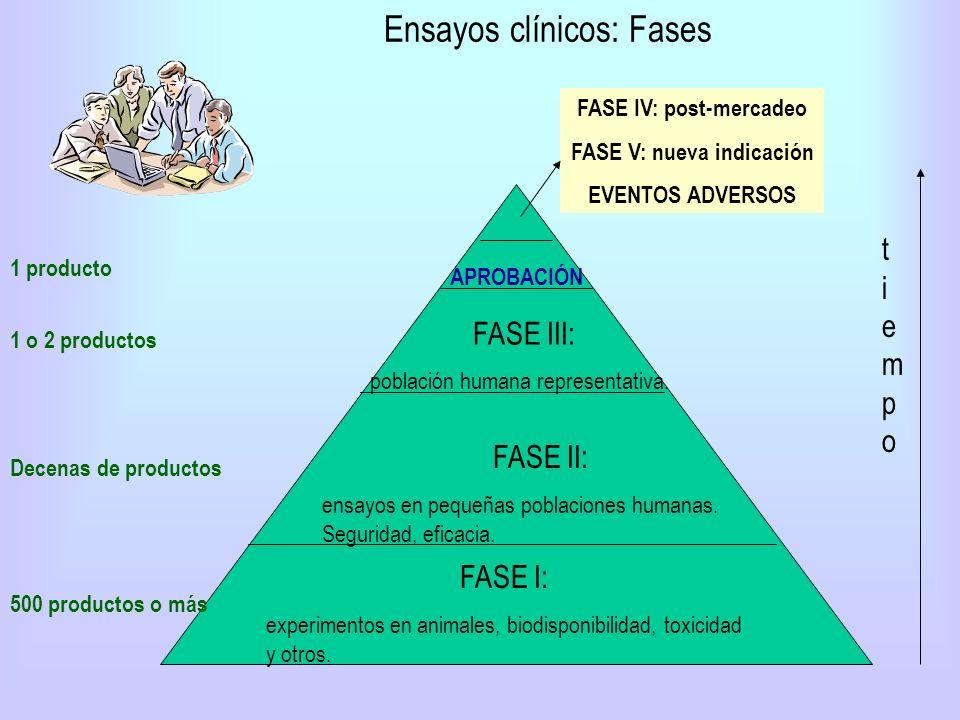 Ensayos clínicos: Fases