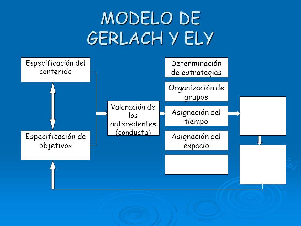 MODELO DE GERLACH Y ELY Especificación de objetivos