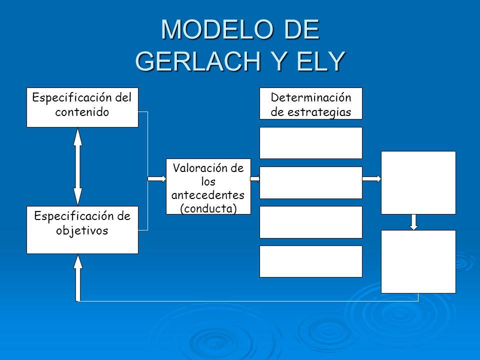 MODELO DE GERLACH Y ELY Especificación del contenido