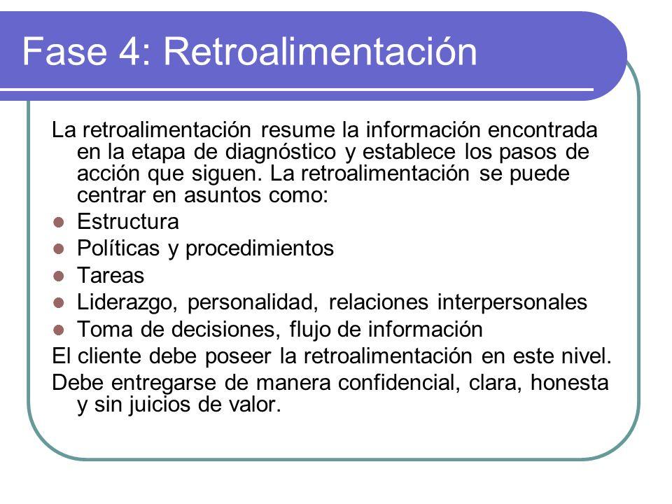 Fase 4: Retroalimentación
