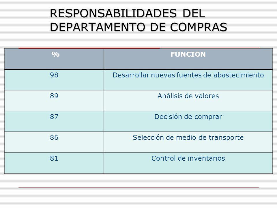 RESPONSABILIDADES DEL DEPARTAMENTO DE COMPRAS