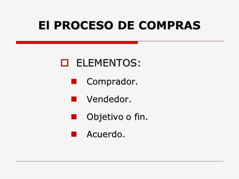 El PROCESO DE COMPRAS ELEMENTOS: Comprador. Vendedor. Objetivo o fin.