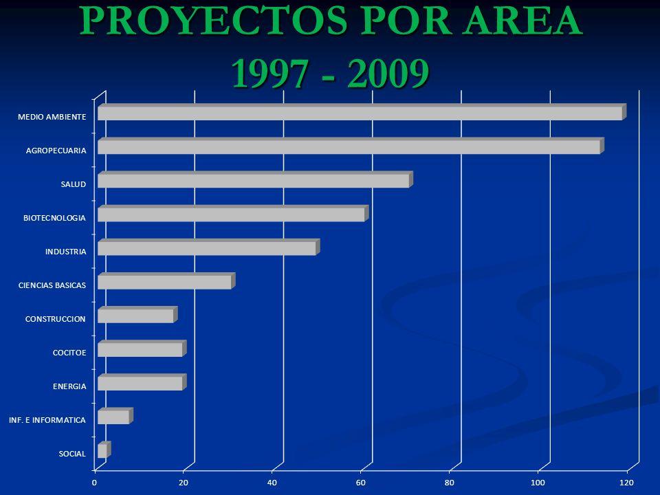 PROYECTOS POR AREA 1997 - 2009