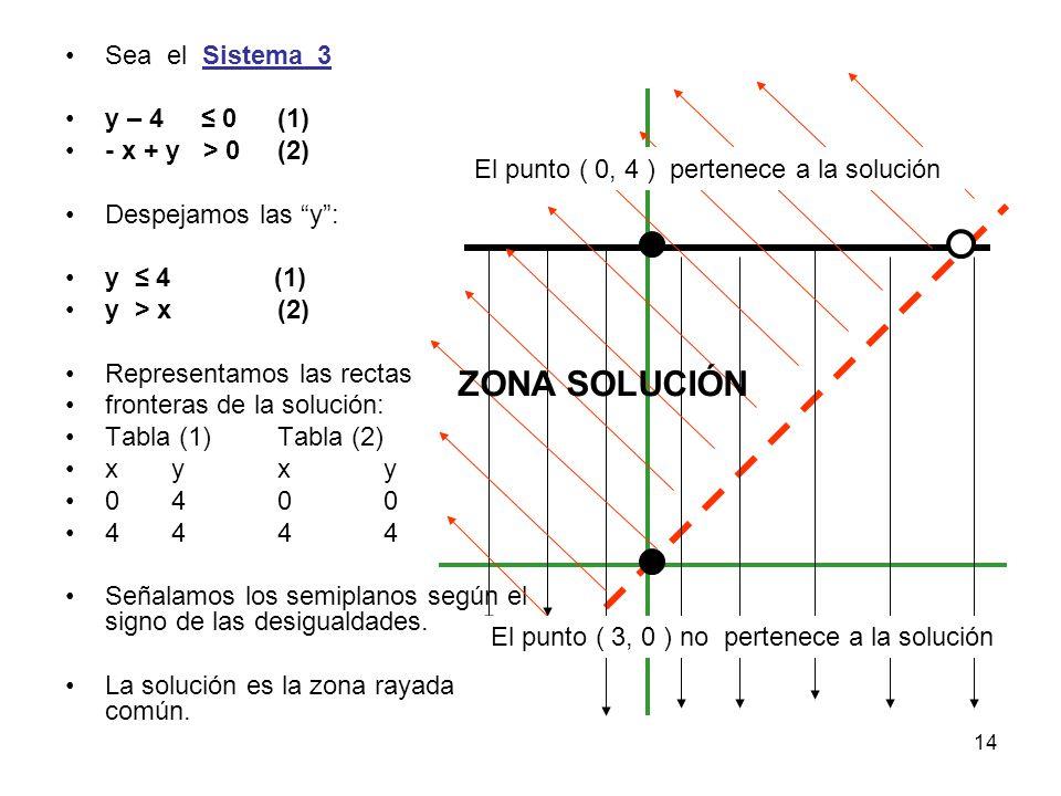 ZONA SOLUCIÓN Sea el Sistema_3 y – 4 ≤ 0 (1) - x + y > 0 (2)