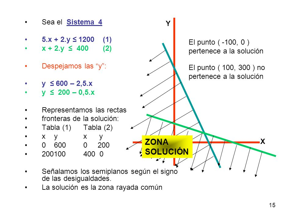 ZONA SOLUCIÓN Sea el Sistema_4 5.x + 2.y ≤ 1200 (1) x + 2.y ≤ 400 (2)