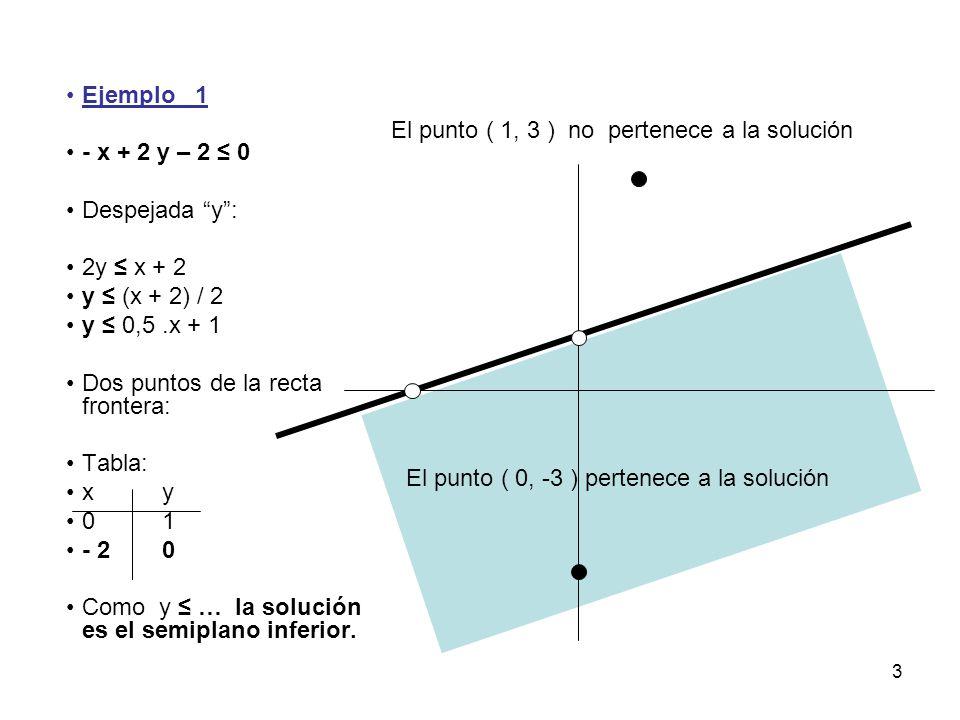 Ejemplo 1 - x + 2 y – 2 ≤ 0. Despejada y : 2y ≤ x + 2. y ≤ (x + 2) / 2. y ≤ 0,5 .x + 1. Dos puntos de la recta frontera: