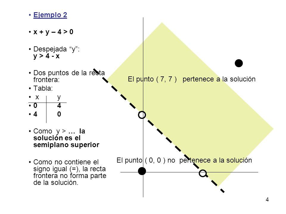 Ejemplo 2 x + y – 4 > 0. Despejada y : y > 4 - x. Dos puntos de la recta frontera: Tabla: x y.