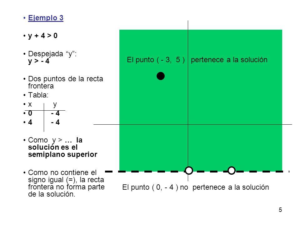 Ejemplo 3 y + 4 > 0. Despejada y : y > - 4. Dos puntos de la recta frontera. Tabla: x y. 0 - 4.