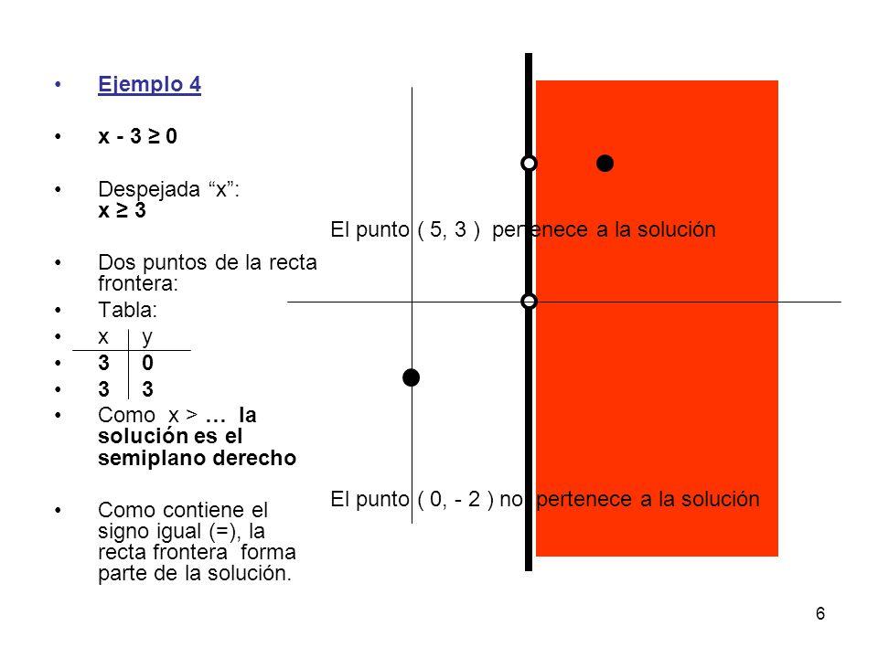 Ejemplo 4 x - 3 ≥ 0. Despejada x : x ≥ 3. Dos puntos de la recta frontera: Tabla: x y. 3 0. 3 3.