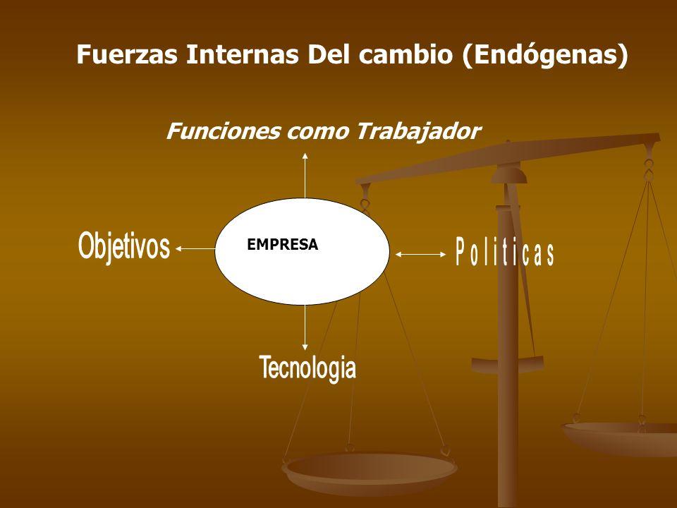 Fuerzas Internas Del cambio (Endógenas) Funciones como Trabajador