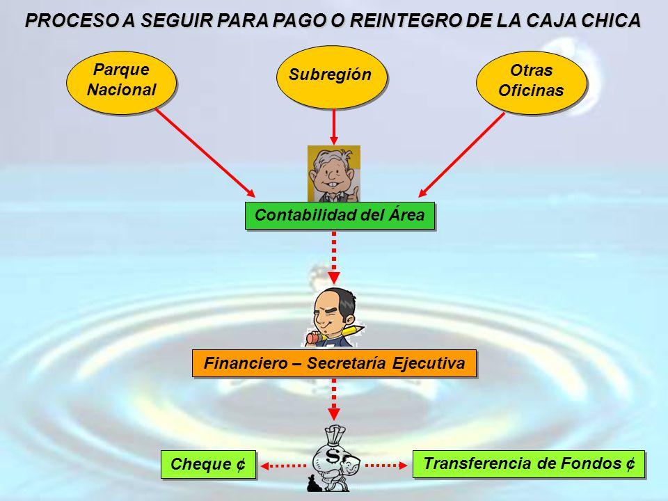 PROCESO A SEGUIR PARA PAGO O REINTEGRO DE LA CAJA CHICA