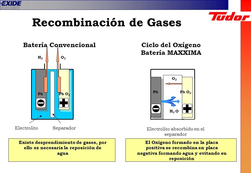 Recombinación de Gases
