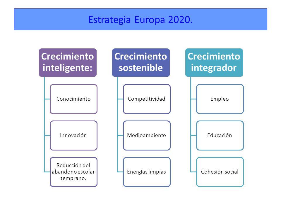 Crecimiento inteligente: Crecimiento sostenible Crecimiento integrador