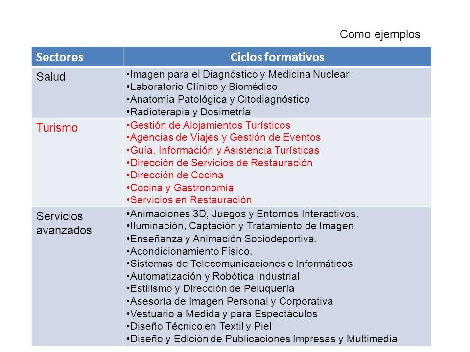 Sectores Ciclos formativos Como ejemplos Salud Turismo