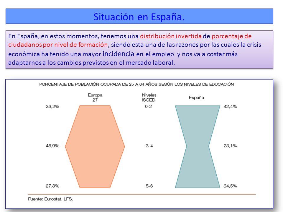 Situación en España.