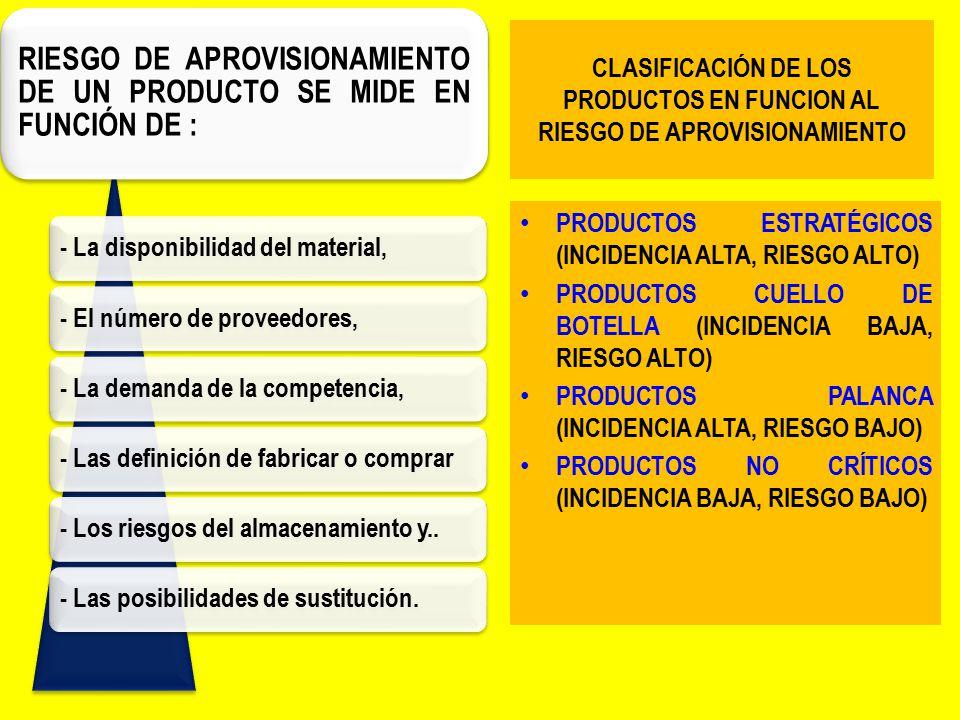 RIESGO DE APROVISIONAMIENTO DE UN PRODUCTO SE MIDE EN FUNCIÓN DE :