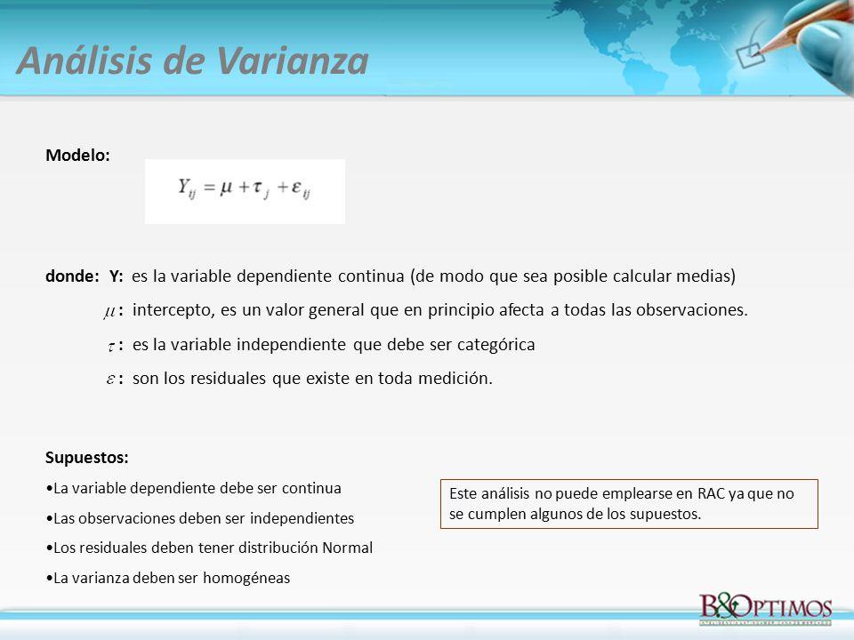Análisis de Varianza Modelo: