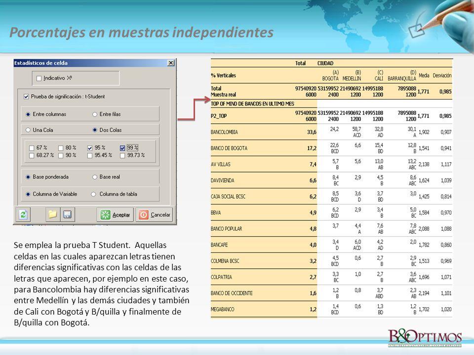 Porcentajes en muestras independientes