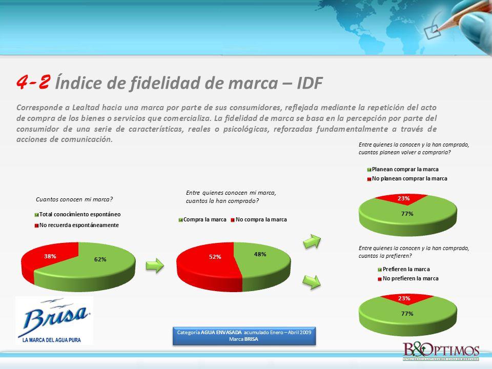 Categoría AGUA ENVASADA acumulado Enero – Abril 2009