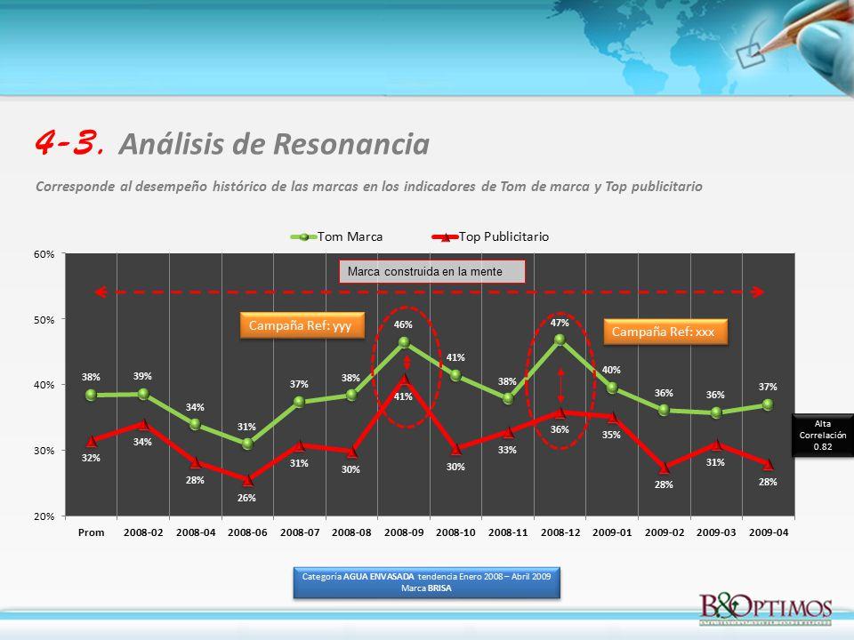 Categoría AGUA ENVASADA tendencia Enero 2008 – Abril 2009