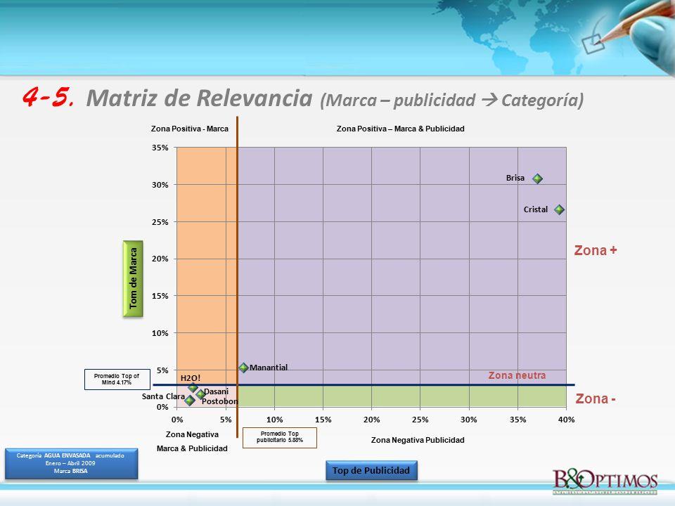 4-5. Matriz de Relevancia (Marca – publicidad  Categoría)