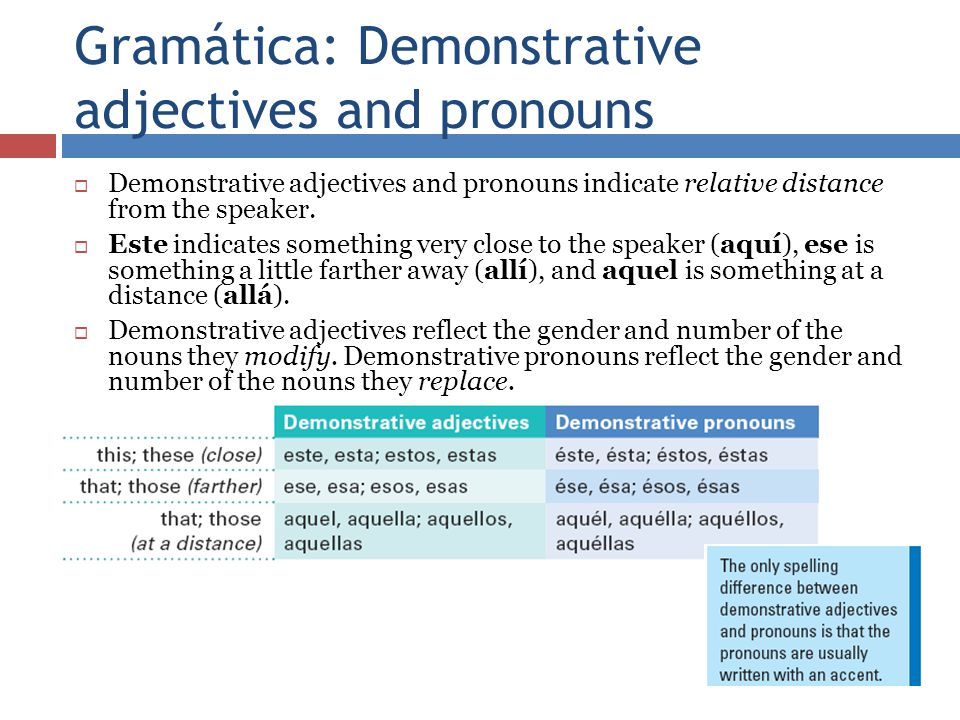 Gramática: Demonstrative adjectives and pronouns