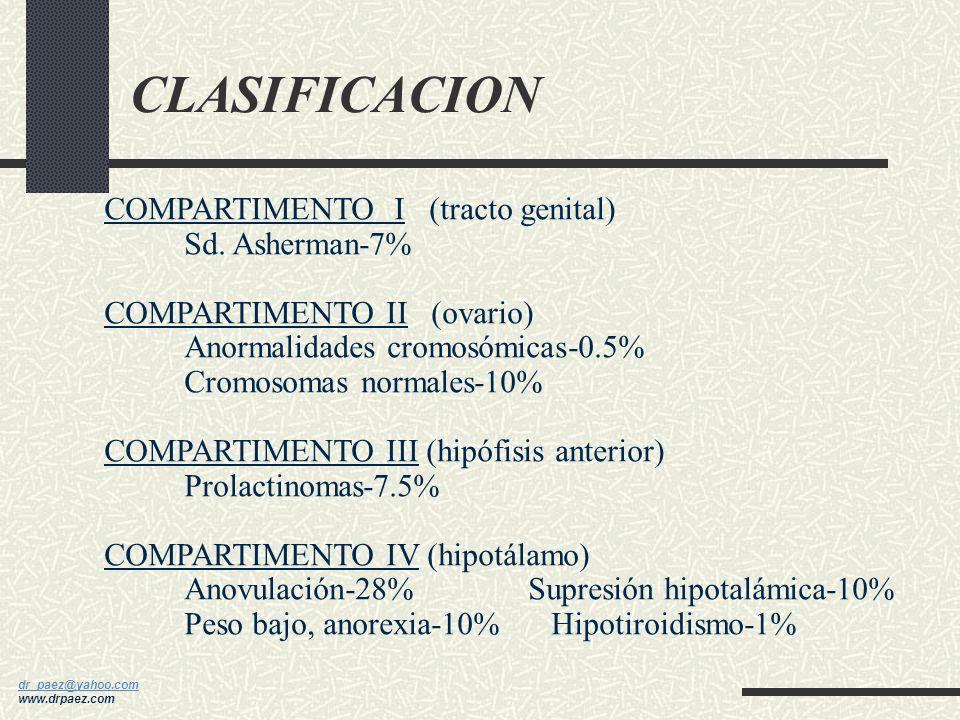 CLASIFICACION COMPARTIMENTO I (tracto genital) Sd. Asherman-7%